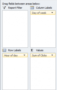 Adwords Day of Week Field in Pivot Table Column
