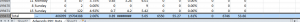 Image of the Adwords Report CSV Total Row Highlighted