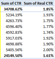 Example of PPC CTR in Pivot Table