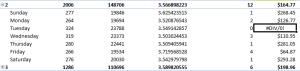 Error in PPC Pivot Table Data