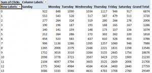 Adwords Column and Row Pivot Table Output