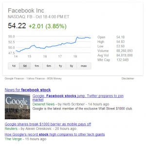 Facebook Stock Jumps