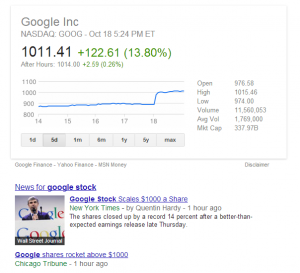 Google Stock Jumps